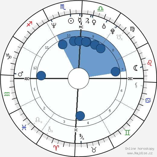 Guilherme de Pádua wikipedie, horoscope, astrology, instagram
