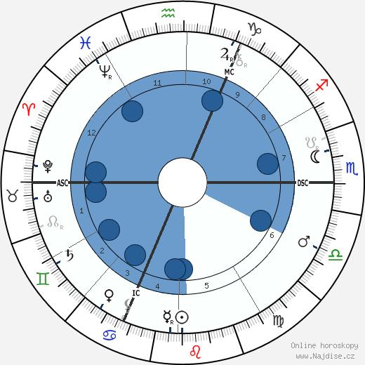 Guillaume Charlier wikipedie, horoscope, astrology, instagram