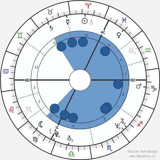 Guillaume Depardieu wikipedie, horoscope, astrology, instagram