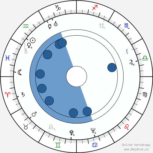 Gunnar Höckert wikipedie, horoscope, astrology, instagram