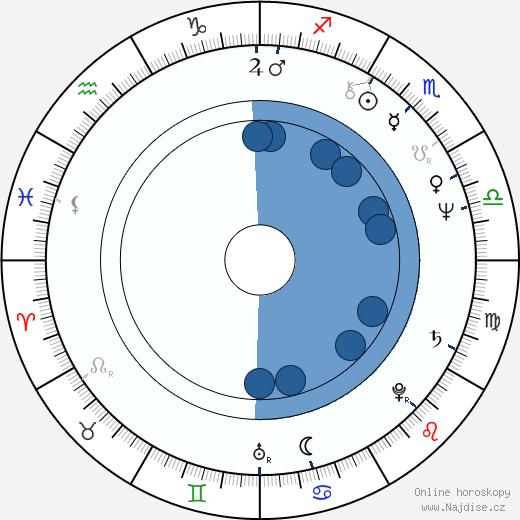 Gunnar Nilsson wikipedie, horoscope, astrology, instagram