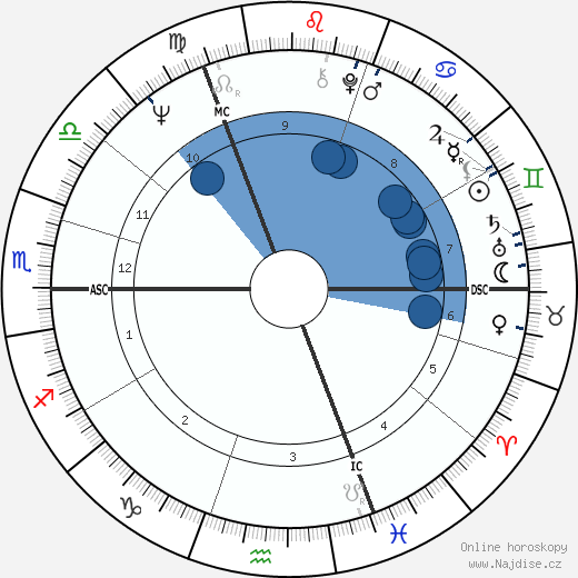 Gunter Gabriel wikipedie, horoscope, astrology, instagram