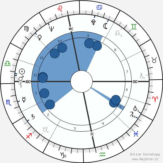Günter Grass wikipedie, horoscope, astrology, instagram
