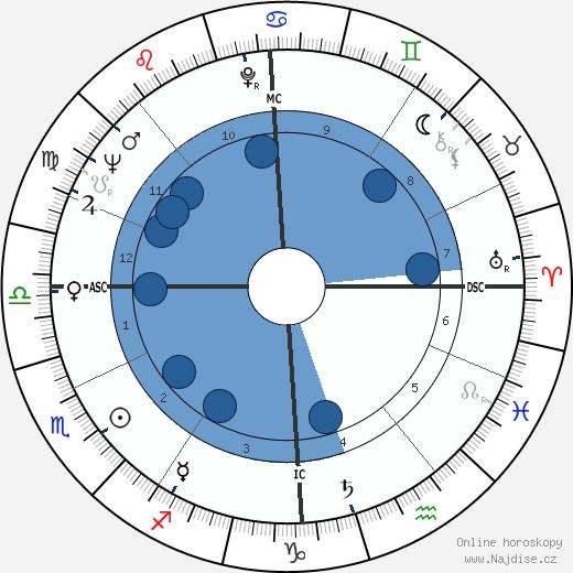 Gunter Sachs wikipedie, horoscope, astrology, instagram