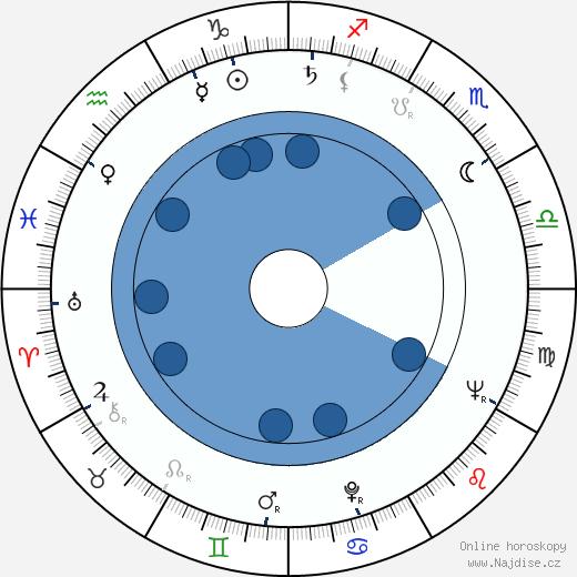 Günter Schabowski wikipedie, horoscope, astrology, instagram