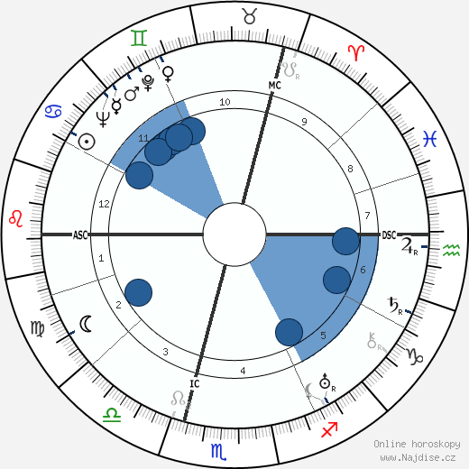 Günther Weisenborn wikipedie, horoscope, astrology, instagram