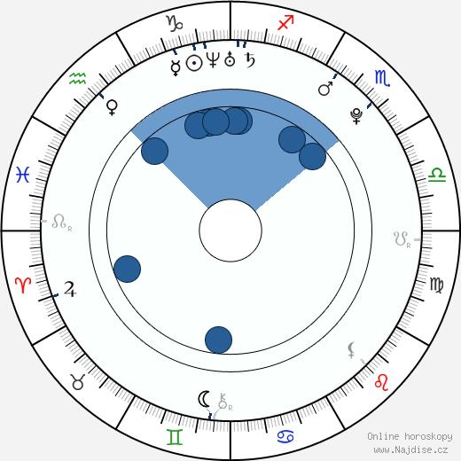 Gürbey İleri wikipedie, horoscope, astrology, instagram