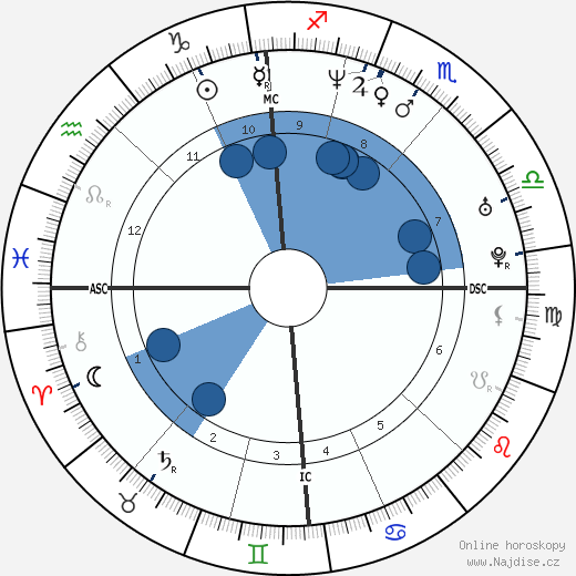 Guru Jára wikipedie, horoscope, astrology, instagram