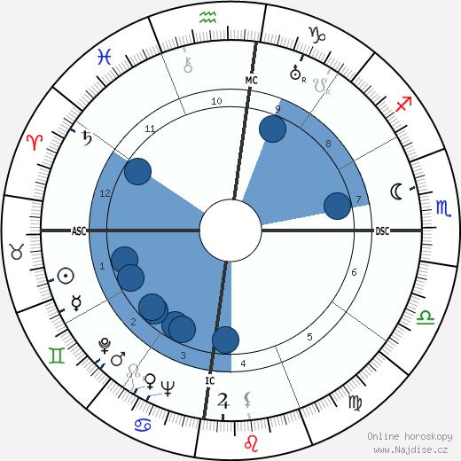 Gurudev Muktananda Baba wikipedie, horoscope, astrology, instagram