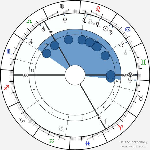 Gustav Hertz wikipedie, horoscope, astrology, instagram