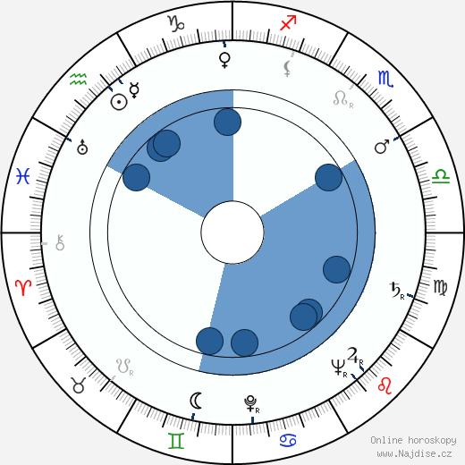 Gustav Heverle wikipedie, horoscope, astrology, instagram