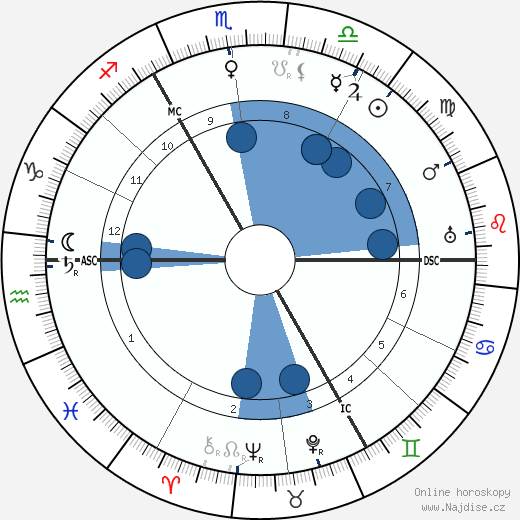 Gustav Holst wikipedie, horoscope, astrology, instagram