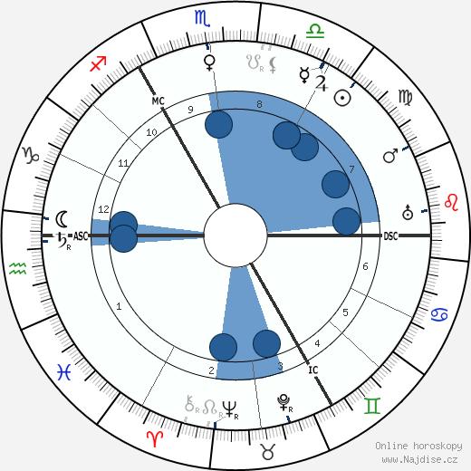 Gustav Holst wikipedie, horoscope, astrology, instagram
