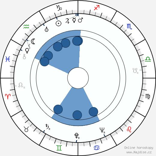 Gustáv Husák wikipedie, horoscope, astrology, instagram