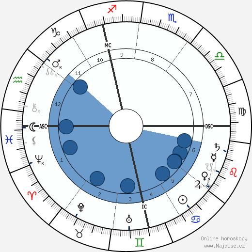 Gustav Mahler wikipedie, horoscope, astrology, instagram