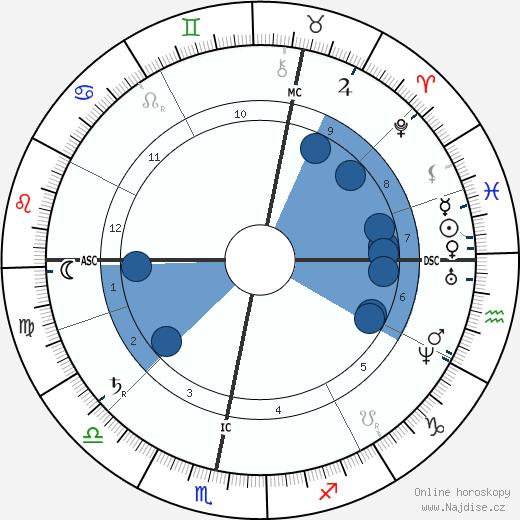 Gustav Nachtigall wikipedie, horoscope, astrology, instagram