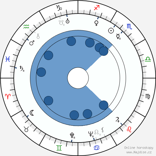Gustav Nezval wikipedie, horoscope, astrology, instagram