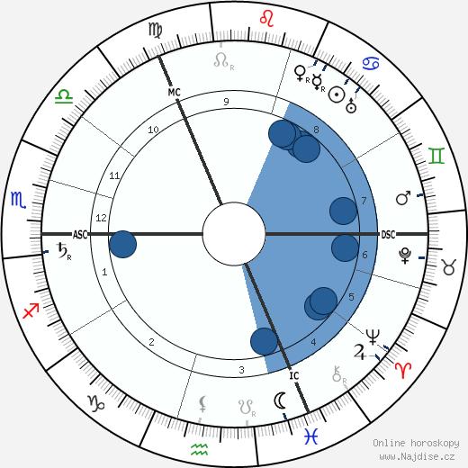 Gustav Noske wikipedie, horoscope, astrology, instagram