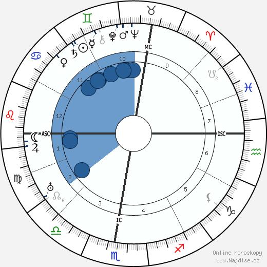 Gustav Schwickert wikipedie, horoscope, astrology, instagram