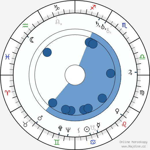 Gustav Ucicky wikipedie, horoscope, astrology, instagram