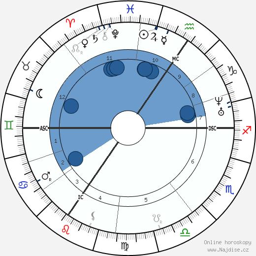 Gustave Charlesn Nadaud wikipedie, horoscope, astrology, instagram