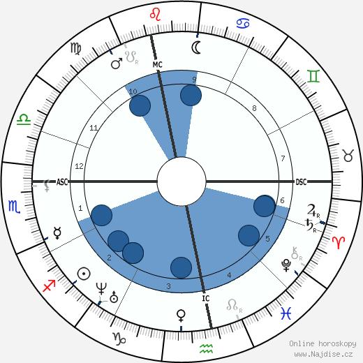 Gustave Flaubert wikipedie, horoscope, astrology, instagram