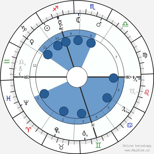 Gustave Kahn wikipedie, horoscope, astrology, instagram