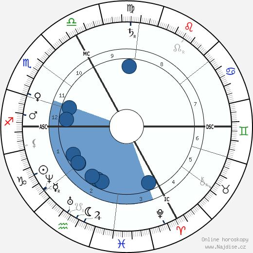 Gustave Paul Doré wikipedie, horoscope, astrology, instagram