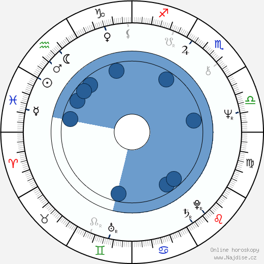 Gustavo Rodríguez wikipedie, horoscope, astrology, instagram