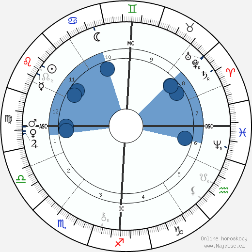 Guy de Maupassant wikipedie, horoscope, astrology, instagram
