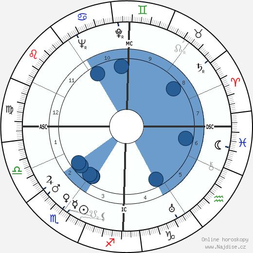 Guy Decomble wikipedie, horoscope, astrology, instagram