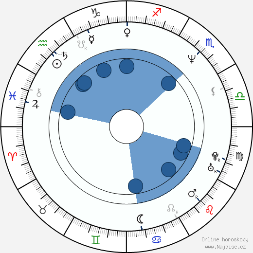 Guy Farley wikipedie, horoscope, astrology, instagram