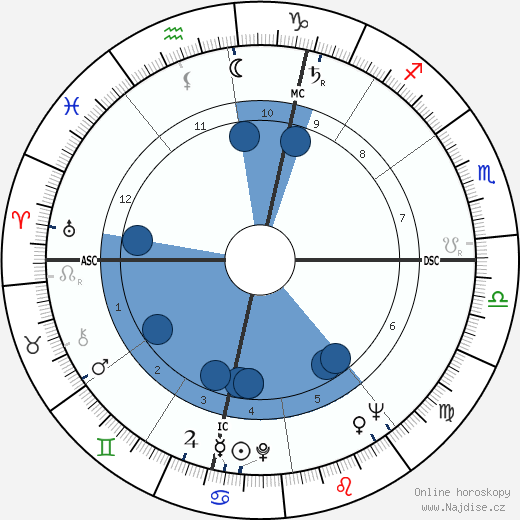 Guy Ligier wikipedie, horoscope, astrology, instagram