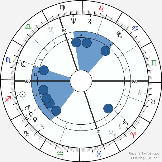 Guy Monnerot wikipedie, horoscope, astrology, instagram