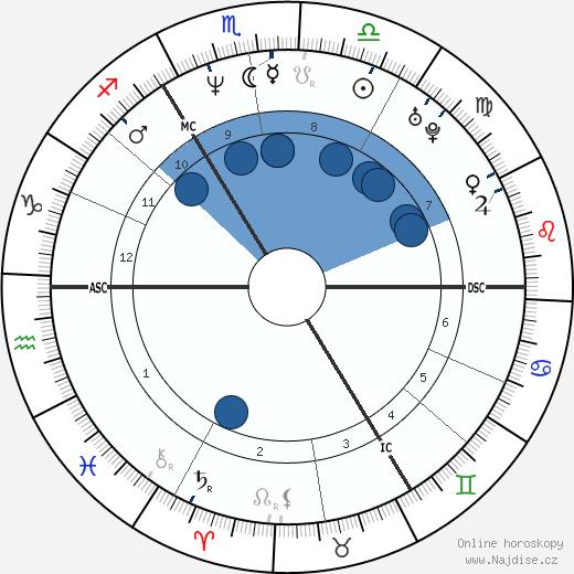 Guy Pearce wikipedie, horoscope, astrology, instagram