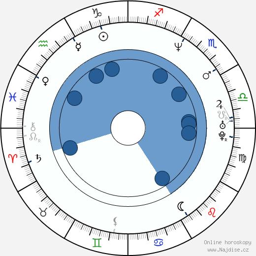 Guy Torry wikipedie, horoscope, astrology, instagram