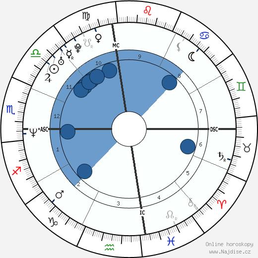 Gwen Stefani wikipedie, horoscope, astrology, instagram