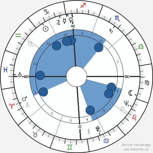 Gwen Verdon wikipedie, horoscope, astrology, instagram
