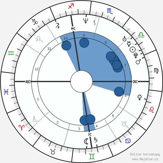 Gwyneth Paltrow wikipedie, horoscope, astrology, instagram