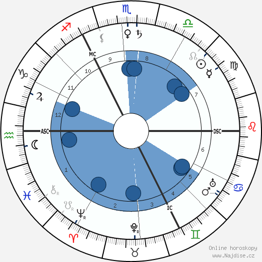 H. G. Wells wikipedie, horoscope, astrology, instagram