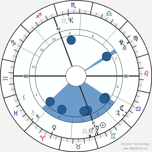 H. Jon Benjamin wikipedie, horoscope, astrology, instagram