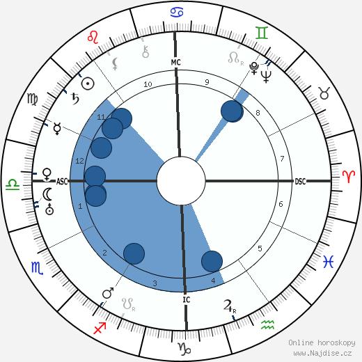 H. P. Lovecraft wikipedie, horoscope, astrology, instagram