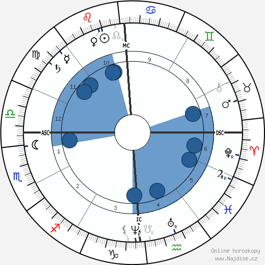 H. S. Olcott wikipedie, horoscope, astrology, instagram