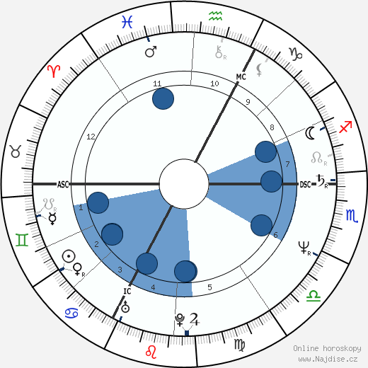 Hadji-Lazaro wikipedie, horoscope, astrology, instagram