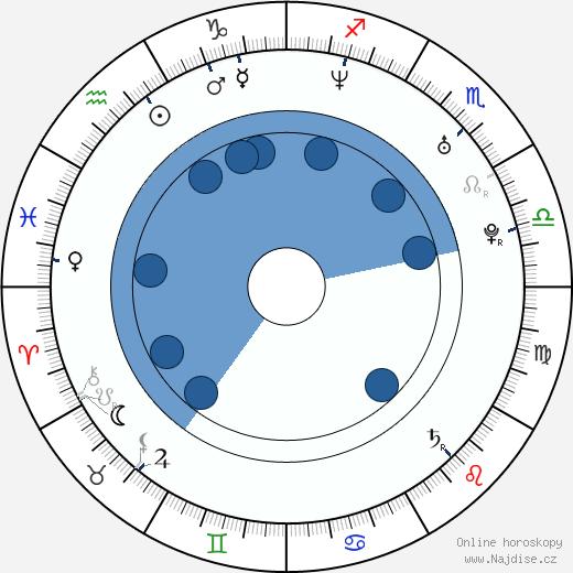 Hae-Il Park wikipedie, horoscope, astrology, instagram