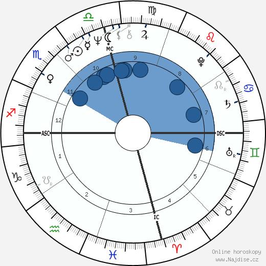 Haim Saban wikipedie, horoscope, astrology, instagram