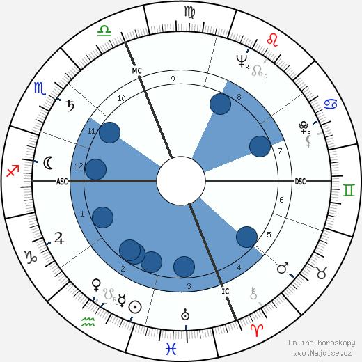Hal Holbrook wikipedie, horoscope, astrology, instagram