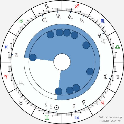 Haley Hudson wikipedie, horoscope, astrology, instagram