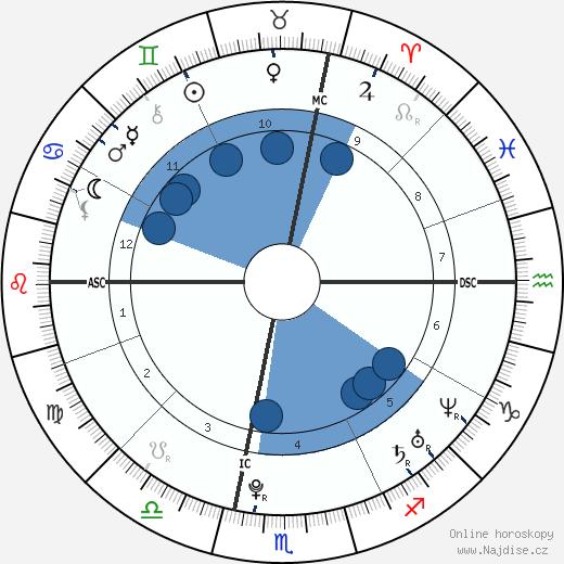 Hamilton Sabot wikipedie, horoscope, astrology, instagram