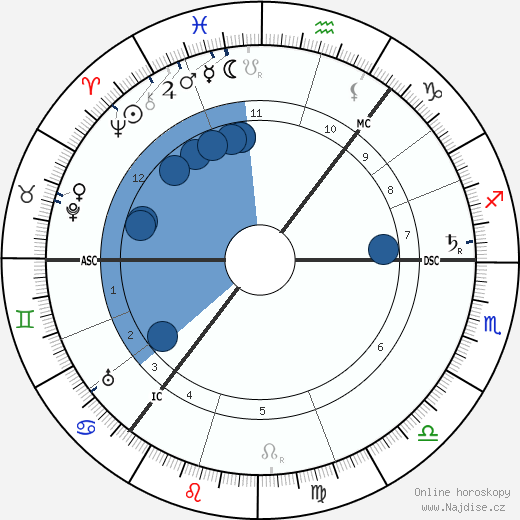 Hamish MacCunn wikipedie, horoscope, astrology, instagram